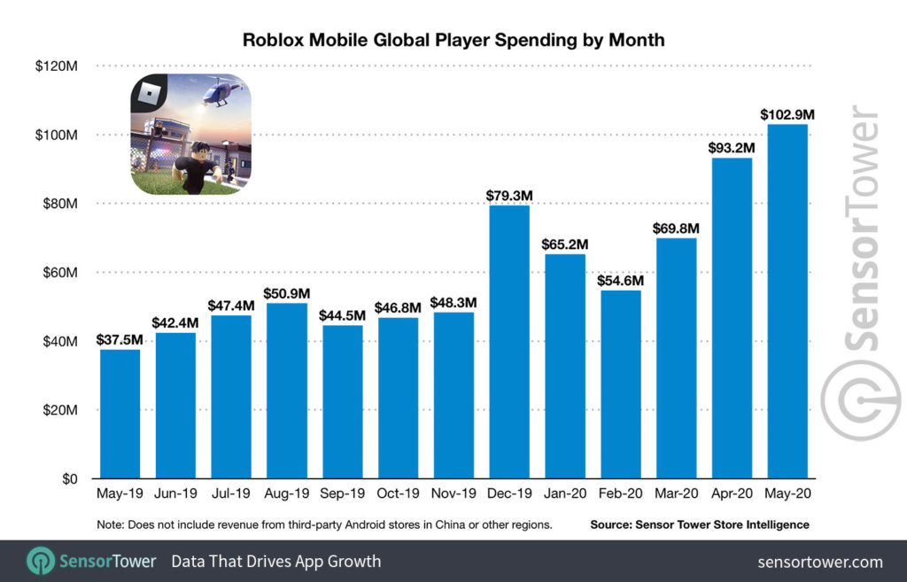 How To Zoom Out On Roblox Mobile Over Half Of Us Kids And Teens Under 16 Play Roblox Mobile Marketing Reads